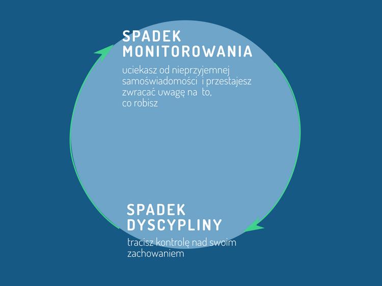 Związek monitorowania isamodyscypliny